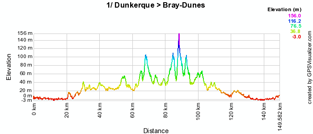 The profile of the first stage of the 4 Jours de Dunkerque 2010