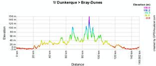Het profiel van de eerste etappe van de 4 Jours de Dunkerque 2010