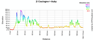 The profile of the second stage of the 4 Jours de Dunkerque 2010