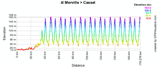 The profile of the fourth stage of the 4 Jours de Dunkerque 2010