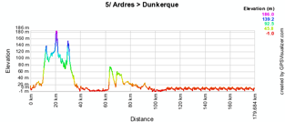 The profile of the fifth stage of the 4 Jours de Dunkerque 2010