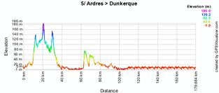 Het profiel van de vijfde etappe van de 4 Jours de Dunkerque 2010