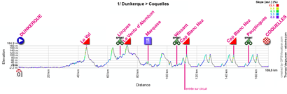 The profile of the first stage of the 4 Jours de Dunkerque 2012