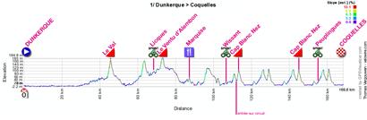 Le profil de la première étape des 4 Jours de Dunkerque 2012