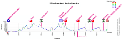 The profile of the second stage of the 4 Jours de Dunkerque 2012