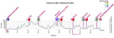 Le profil de la deuxième étape des 4 Jours de Dunkerque 2012