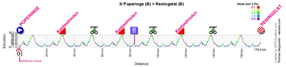The profile of the third stage of the 4 Jours de Dunkerque 2012