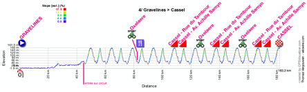 The profile of the fourth stage of the 4 Jours de Dunkerque 2012