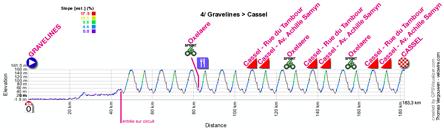 Le profil de la quatrième étape des 4 Jours de Dunkerque 2012