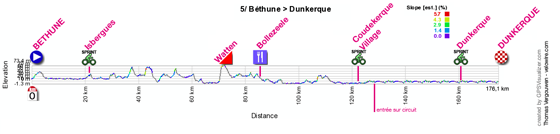 The profile of the fifth stage of the 4 Jours de Dunkerque 2012