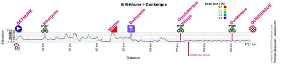 Le profil de la cinquième étape des 4 Jours de Dunkerque 2012