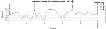 Le profil du contre-la-montre Dames des Championnats de France 2015