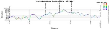 Le profil du contre-la-montre Hommes des Championnats de France 2015