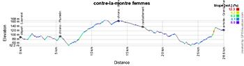 Le profil du contre-la-montre femmes des Championnats de France de cyclisme sur route 2020
