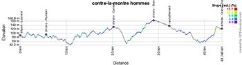 Le profil du contre-la-montre hommes des Championnats de France de cyclisme sur route 2020