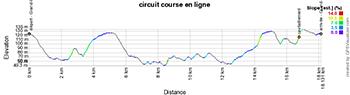 Le profil du circuit des Championnats de France de cyclisme sur route 2020