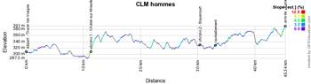 Le profil du contre-la-montre hommes des Championnats de France de cyclisme sur route 2021