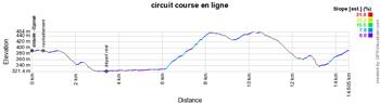 Le profil du circuit des Championnats de France de cyclisme sur route 2021
