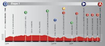 Le profil de la première étape du Rhône Alpes Isère Tour (RAIT) 2011