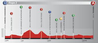 Le profil de la deuxième étape du Rhône Alpes Isère Tour (RAIT) 2011