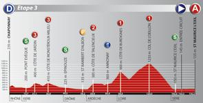 Le profil de la troisième étape du Rhône Alpes Isère Tour (RAIT) 2011