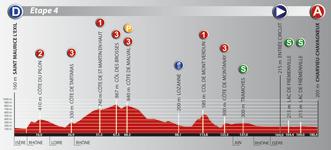 Le profil de la quatrième étape du Rhône Alpes Isère Tour (RAIT) 2011