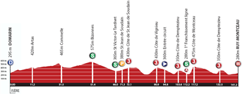 The profile of the first stage of the Rhône Alpes Isère Tour 2012