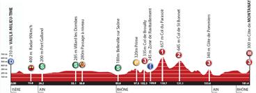 The profile of the second stage of the Rhône Alpes Isère Tour 2012