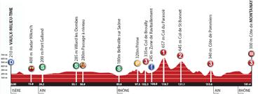 Het profiel van de tweede etappe van de Rhône Alpes Isère Tour 2012