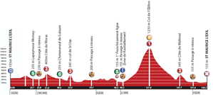 The profile of the third stage of the Rhône Alpes Isère Tour 2012
