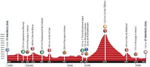 Het profiel van de derde etappe van de Rhône Alpes Isère Tour 2012