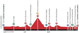 Het profiel van de vierde etappe van de Rhône Alpes Isère Tour 2012