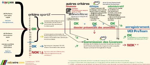 La procédure de demande de licence pour les UCI ProTeams - © velowire.com