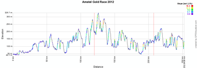The profile of the Amstel Gold Race 2012
