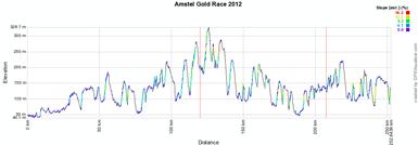Le profil de l'Amstel Gold Race 2012
