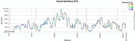 The profile of the Amstel Gold Race 2013