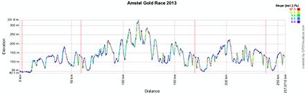 Le profil de l'Amstel Gold Race 2013