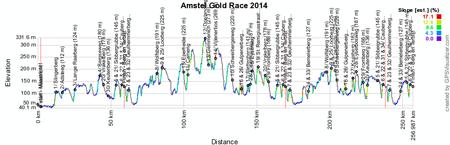 Profil Amstel Gold Race 2014