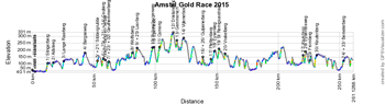 The profile of the Amstel Gold Race 2015