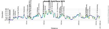 Het profiel van de Amstel Gold Race 2015