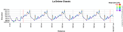 The profile of La Drôme Classic 2013