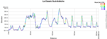 The profile of La Classic Sud Ardèche 2013
