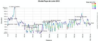 Le profil de Cholet-Pays de Loire 2012