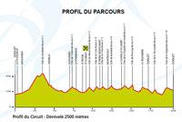Profil Cholet-Pays de Loire 2015