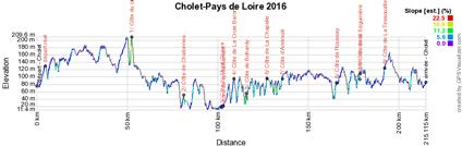 Het profiel van Cholet-Pays de Loire 2016