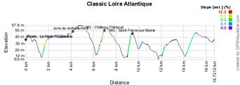 Het profiel van de Classic Loire Atlantique 2016
