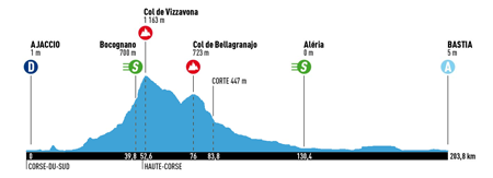 Profile of the Classica Corsica 2015