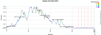 The profile of the Classic de l'Indre 2012