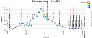 The profile of the Classic de l'Indre 2013