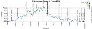 Le profil de la Classic de l'Indre 2014